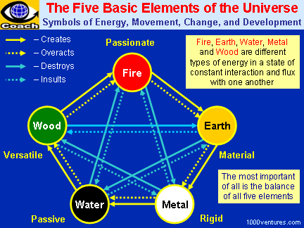 Five Basic Elements of the Universe
