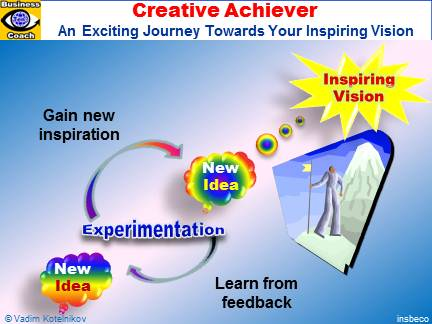 Creative Achiever - exciting journey towards your inspiring vision