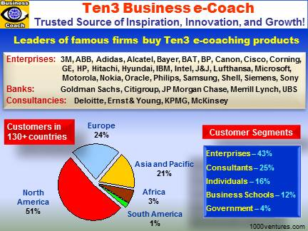 Ten3 Business e-Coach: Global Customers