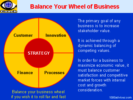 Balanced Business System