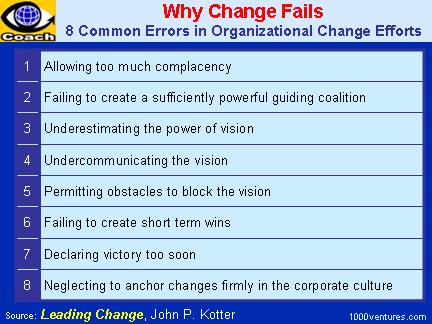 WHY CHANGE FAILS: 8 Common Errors Leaders Make in Organizational Change Efforts (By John P. Kotter)
