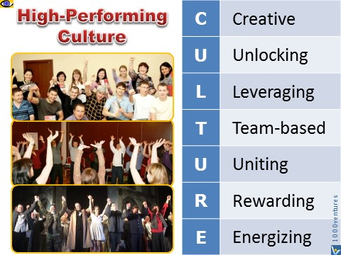 High-performing team culture, Vadim Kotelnikov