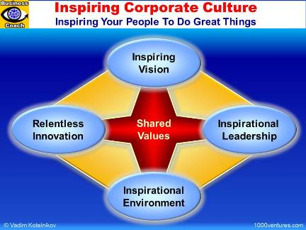 INSPIRING CORPORATE CULTURE: Shared Values, Inspiring Vision, Inspirational Leadership, Inspirational Environment, Relentless Innovation