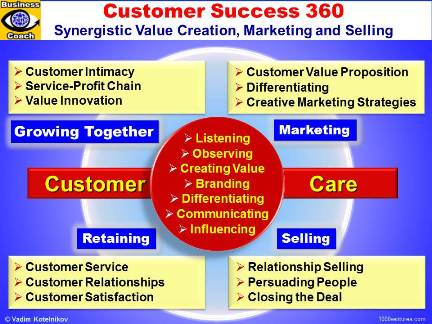 Customer Success 360: Creating Customer Value, Marketing, Selling, Retaining Customers, Growing Together