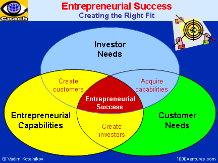 Entrepreneurial Success: Entrepreneurial Capabilities + Customer Needs + Investor Needs