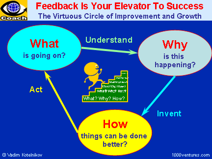 FEEDBACK Is You Elevator To Success: The Virtuous Circle of Improvement and Growth