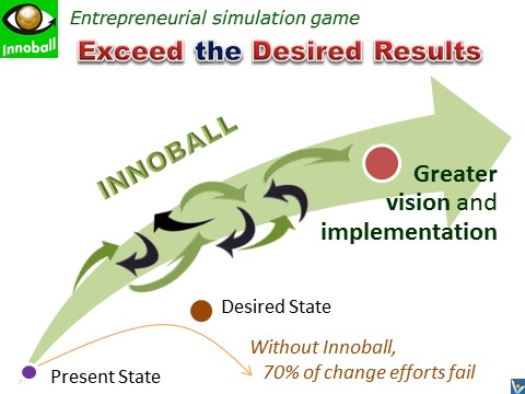 Prepare To Win: Achieve Far Beyond Aspirations with Innovation Football Innoball simulation game