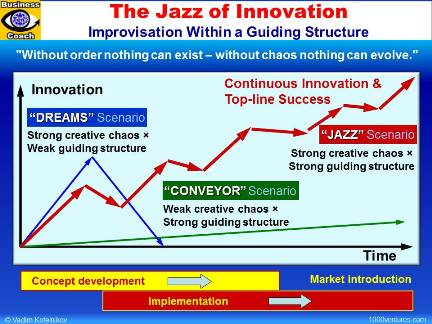 Innpvation Process, Innovation Management - The Jazz of Innovation / Innovation Jazz
