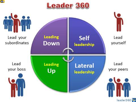 EFFECTIVE LEADERSHIP - Roles, Responsibilities, and Tasks