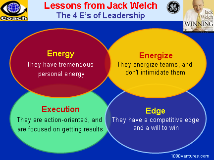 Jack Wekch: The 4Es of Leadership: Energy, Energize, Edge, Execution