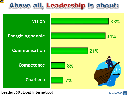 What Leadership Is About: Vision, Energizing People, Communication, Competence, Charisma