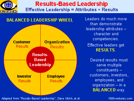 RESULTS-BASED LEADERSHIP: Demonstrating Leadership Attributes and Delivering Results To All Stakeholders in a Balanced Way