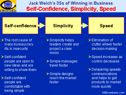 Jack Welch: The 3 Ss of Winning in Business: Self-confidence, Simplicity, Speed