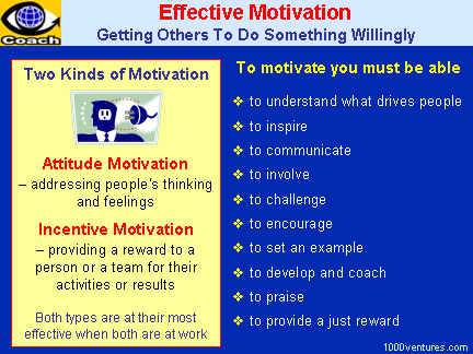 Motivation, Effective Motivation, Incentive Motivation, Attitude Motivation