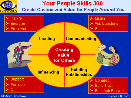 PEOPLE SKILLS 360: Creating Value for People Around You, Communicating, Building Relationships, Influencing People, Leading