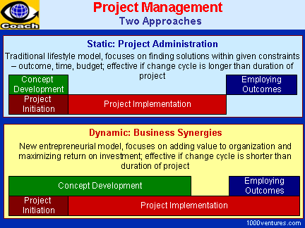 PROJECT MANAGEMENT: Two Approaches