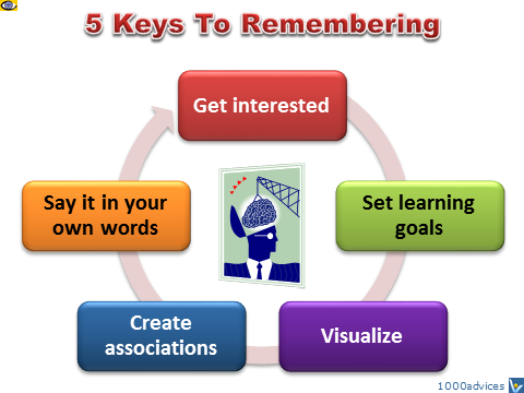 Remembering Tips - 5 Keys To Memorizing