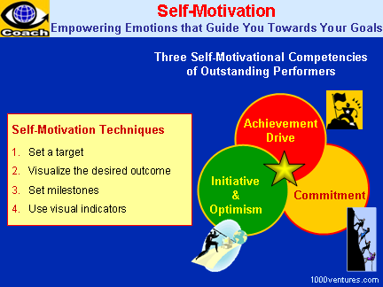 SELF-MOTIVATION - How To Motivate Yourself: Achievement Drive + Commitment + Initiative and Optimism
