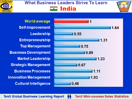 Business Education: INDIA - Ten3 Global Business e-Learning Report - What Business Leaders Strive To Learn