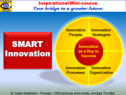 SMART Innovation (e-course by Vadim Kotelnikov, PowerPoint presentation download)