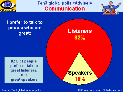EFFECTIVE COMMUNICATION: Effective Listening vs. Effective Talking