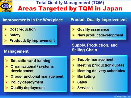 TQM, Total Quality Management, Areas Targeted by TQM in Japan, Japanese Management